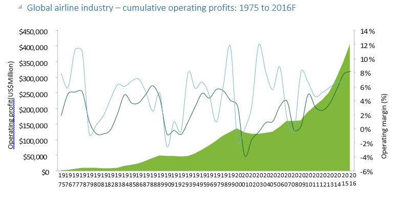 Cumulative airline industry profits 1975_2016
